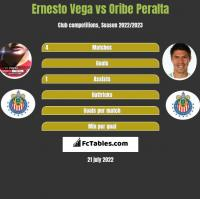 Ernesto Vega vs Oribe Peralta h2h player stats