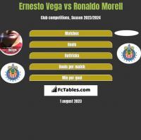 Ernesto Vega vs Ronaldo Morell h2h player stats