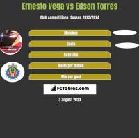 Ernesto Vega vs Edson Torres h2h player stats