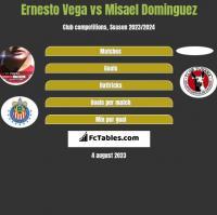 Ernesto Vega vs Misael Dominguez h2h player stats