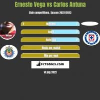 Ernesto Vega vs Carlos Antuna h2h player stats