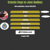 Ernesto Vega vs Jose Godinez h2h player stats