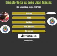 Ernesto Vega vs Jose Juan Macias h2h player stats
