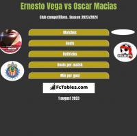 Ernesto Vega vs Oscar Macias h2h player stats