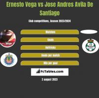 Ernesto Vega vs Jose Andres Avila De Santiago h2h player stats