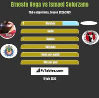 Ernesto Vega vs Ismael Solorzano h2h player stats