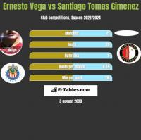 Ernesto Vega vs Santiago Tomas Gimenez h2h player stats