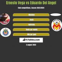 Ernesto Vega vs Eduardo Del Angel h2h player stats