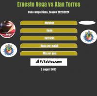 Ernesto Vega vs Alan Torres h2h player stats