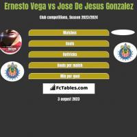 Ernesto Vega vs Jose De Jesus Gonzalez h2h player stats