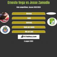 Ernesto Vega vs Jesse Zamudio h2h player stats