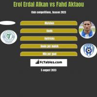 Erol Erdal Alkan vs Fahd Aktaou h2h player stats