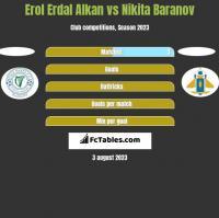 Erol Erdal Alkan vs Nikita Baranov h2h player stats