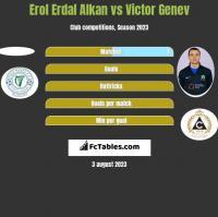 Erol Erdal Alkan vs Victor Genev h2h player stats