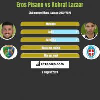 Eros Pisano vs Achraf Lazaar h2h player stats