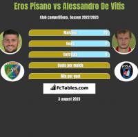 Eros Pisano vs Alessandro De Vitis h2h player stats