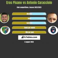 Eros Pisano vs Antonio Caracciolo h2h player stats