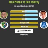 Eros Pisano vs Ben Godfrey h2h player stats
