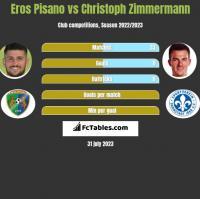 Eros Pisano vs Christoph Zimmermann h2h player stats