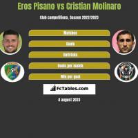 Eros Pisano vs Cristian Molinaro h2h player stats