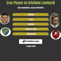 Eros Pisano vs Cristiano Lombardi h2h player stats