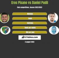 Eros Pisano vs Daniel Pudil h2h player stats
