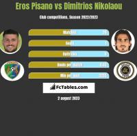 Eros Pisano vs Dimitrios Nikolaou h2h player stats