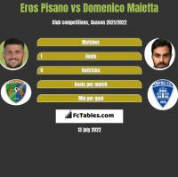 Eros Pisano vs Domenico Maietta h2h player stats
