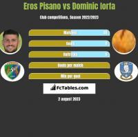 Eros Pisano vs Dominic Iorfa h2h player stats