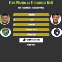Eros Pisano vs Francesco Belli h2h player stats