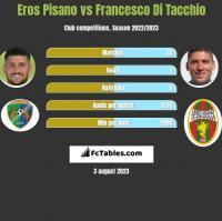 Eros Pisano vs Francesco Di Tacchio h2h player stats
