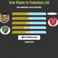 Eros Pisano vs Francesco Lisi h2h player stats