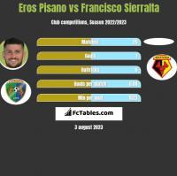 Eros Pisano vs Francisco Sierralta h2h player stats