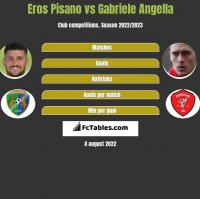 Eros Pisano vs Gabriele Angella h2h player stats
