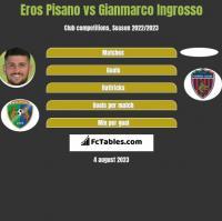 Eros Pisano vs Gianmarco Ingrosso h2h player stats