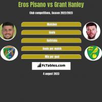 Eros Pisano vs Grant Hanley h2h player stats
