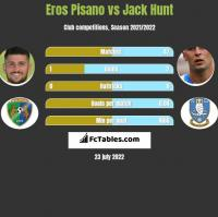 Eros Pisano vs Jack Hunt h2h player stats