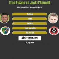 Eros Pisano vs Jack O'Connell h2h player stats