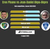 Eros Pisano vs Jean-Daniel Akpa-Akpro h2h player stats