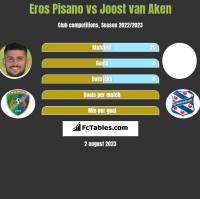 Eros Pisano vs Joost van Aken h2h player stats