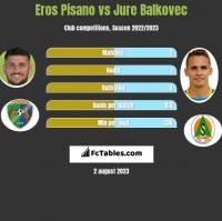 Eros Pisano vs Jure Balkovec h2h player stats
