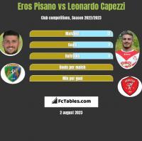 Eros Pisano vs Leonardo Capezzi h2h player stats