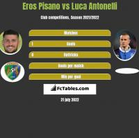 Eros Pisano vs Luca Antonelli h2h player stats