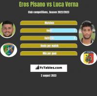 Eros Pisano vs Luca Verna h2h player stats