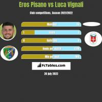 Eros Pisano vs Luca Vignali h2h player stats