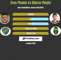 Eros Pisano vs Marco Pinato h2h player stats