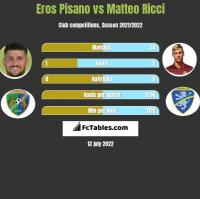 Eros Pisano vs Matteo Ricci h2h player stats