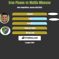 Eros Pisano vs Mattia Minesso h2h player stats