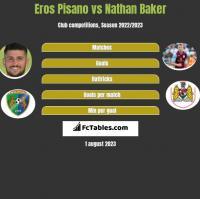 Eros Pisano vs Nathan Baker h2h player stats