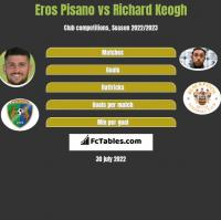 Eros Pisano vs Richard Keogh h2h player stats